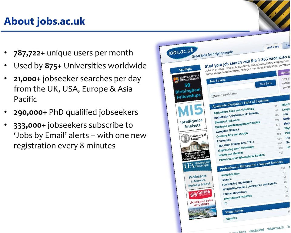 21,000+ jobseeker searches per day from the UK, USA, Europe & Asia