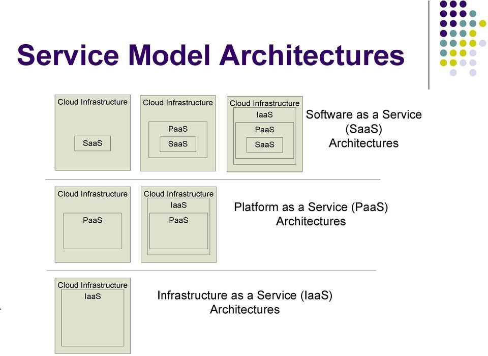 Infrastructure PaaS Cloud Infrastructure IaaS PaaS Platform as a Service (PaaS)