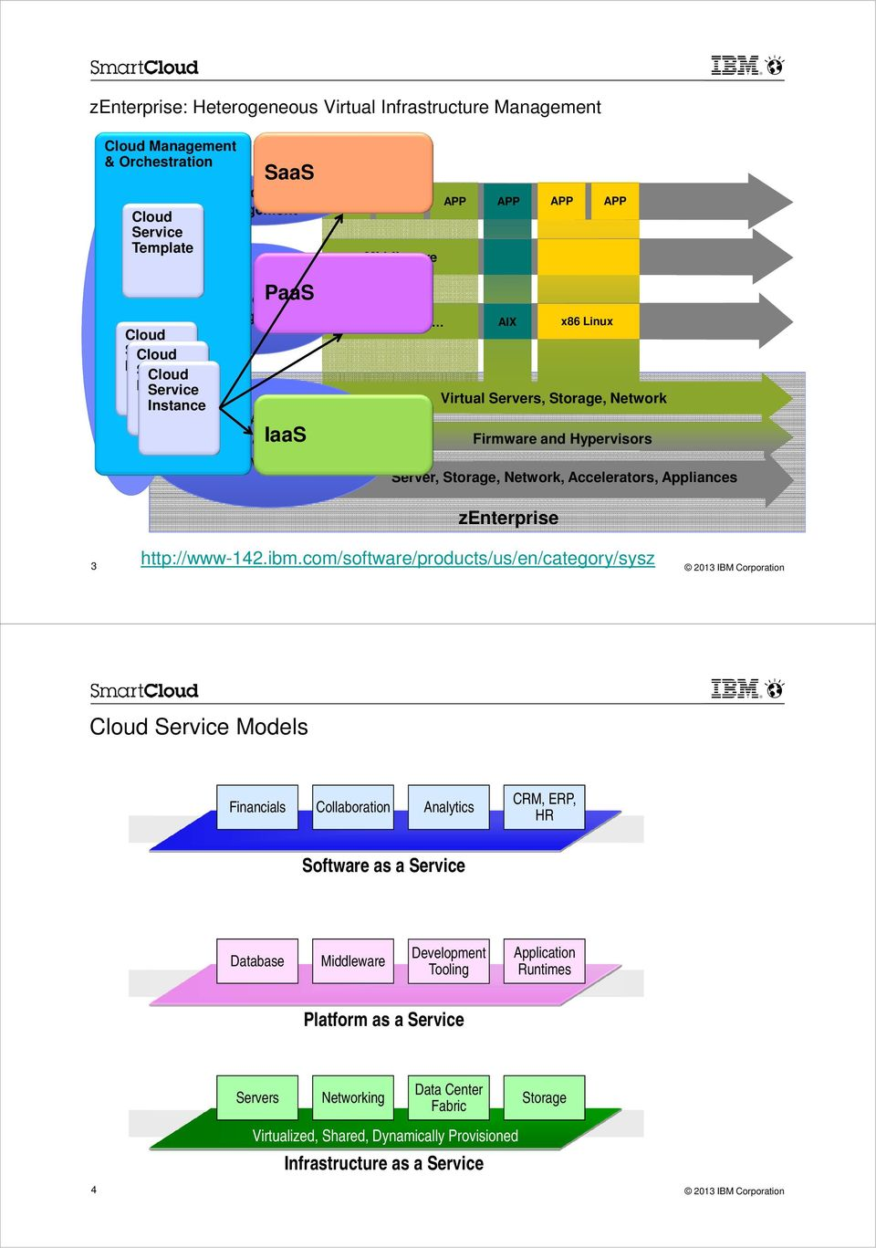 Server, Storage, Network, Accelerators, Appliances zenterprise 3 http://www-142.ibm.