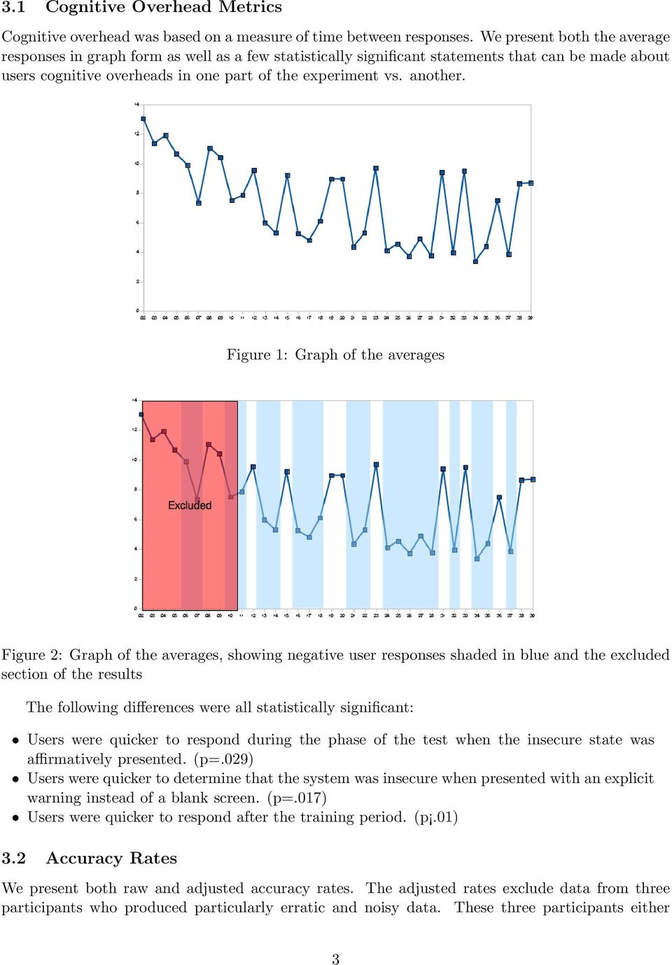 Figure 1: Graph of the averages Figure 2: Graph of the averages, showing negative user responses shaded in blue and the excluded section of the results The following differences were all