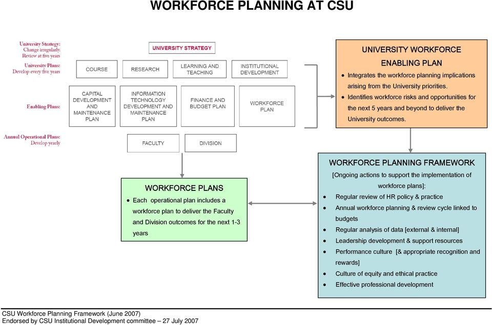 WORKFORCE PLANS Each operational plan includes a workforce plan to deliver the Faculty and Division outcomes for the next 1-3 years WORKFORCE PLANNING FRAMEWORK [Ongoing actions to support the