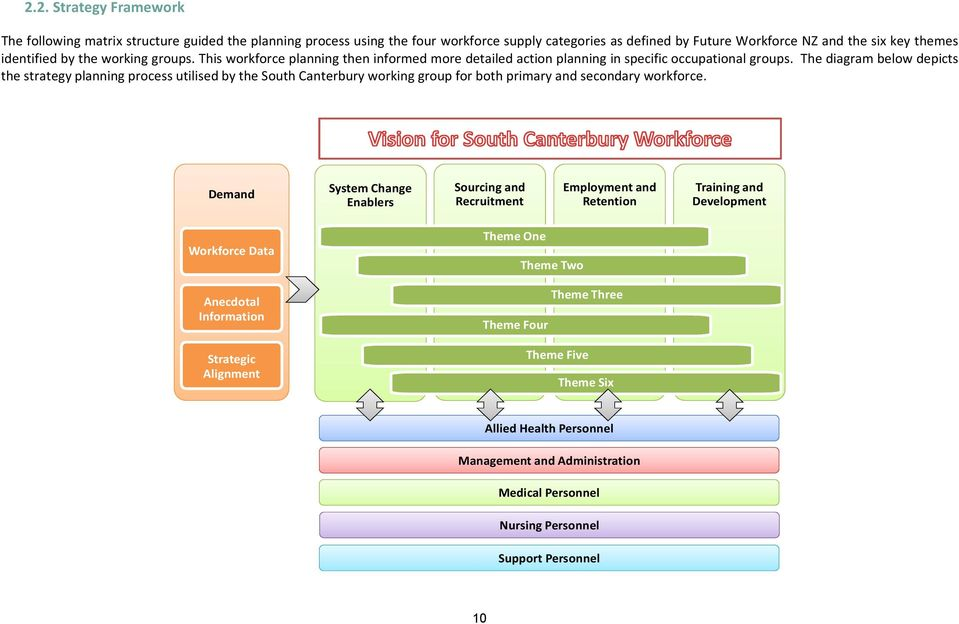 The diagram below depicts the strategy planning process utilised by the South Canterbury working group for both primary and secondary workforce.