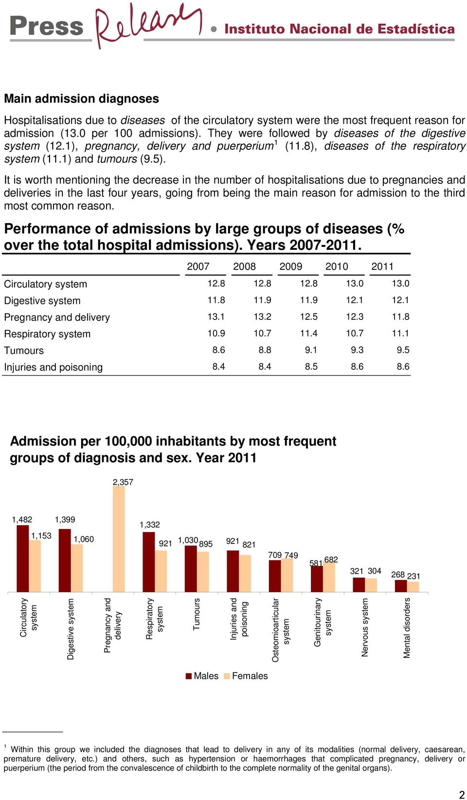 It is worth mentioning the decrease in the number of hospitalisations due to pregnancies and deliveries in the last four years, going from being the main reason for admission to the third most common