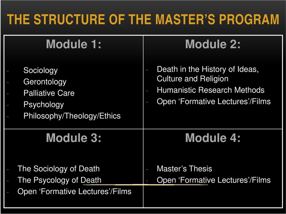 - Humanistic Research Methods - Open Formative Lectures /Films Module 4: - The Sociology of Death - The