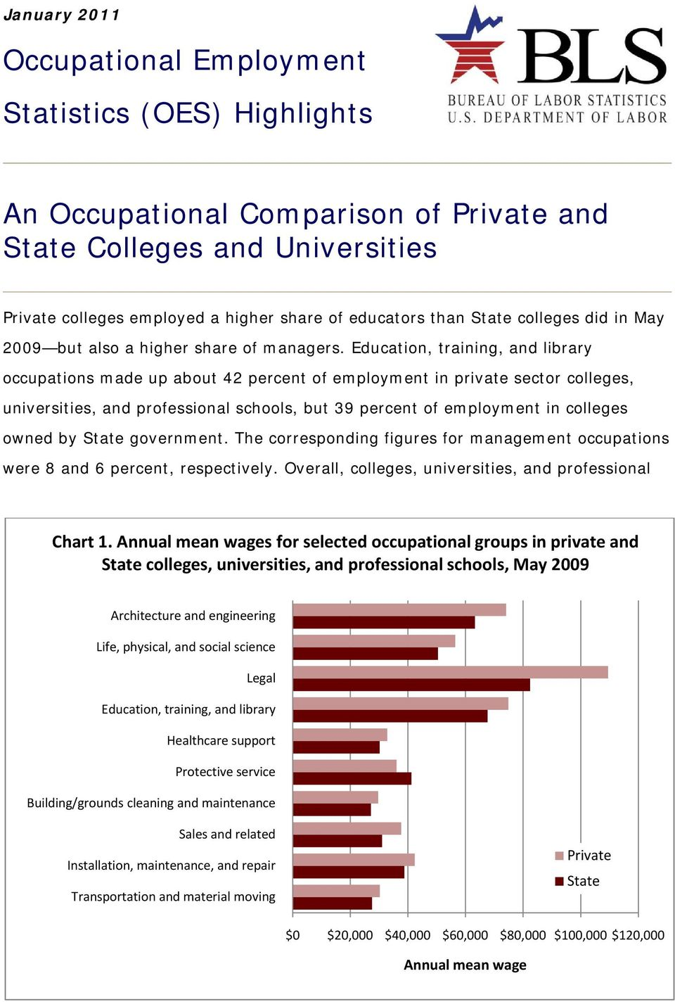 Education, training, and library occupations made up about 42 percent of employment in private sector colleges,, and professional schools, but 39 percent of employment in colleges owned by government.