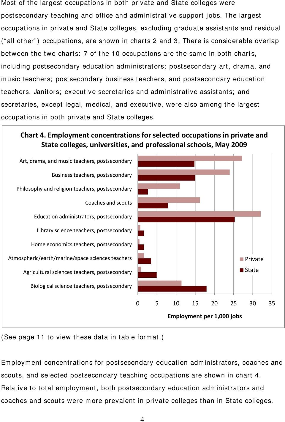 There is considerable overlap between the two charts: 7 of the 10 occupations are the same in both charts, including education administrators; art, drama, and music teachers; business teachers, and