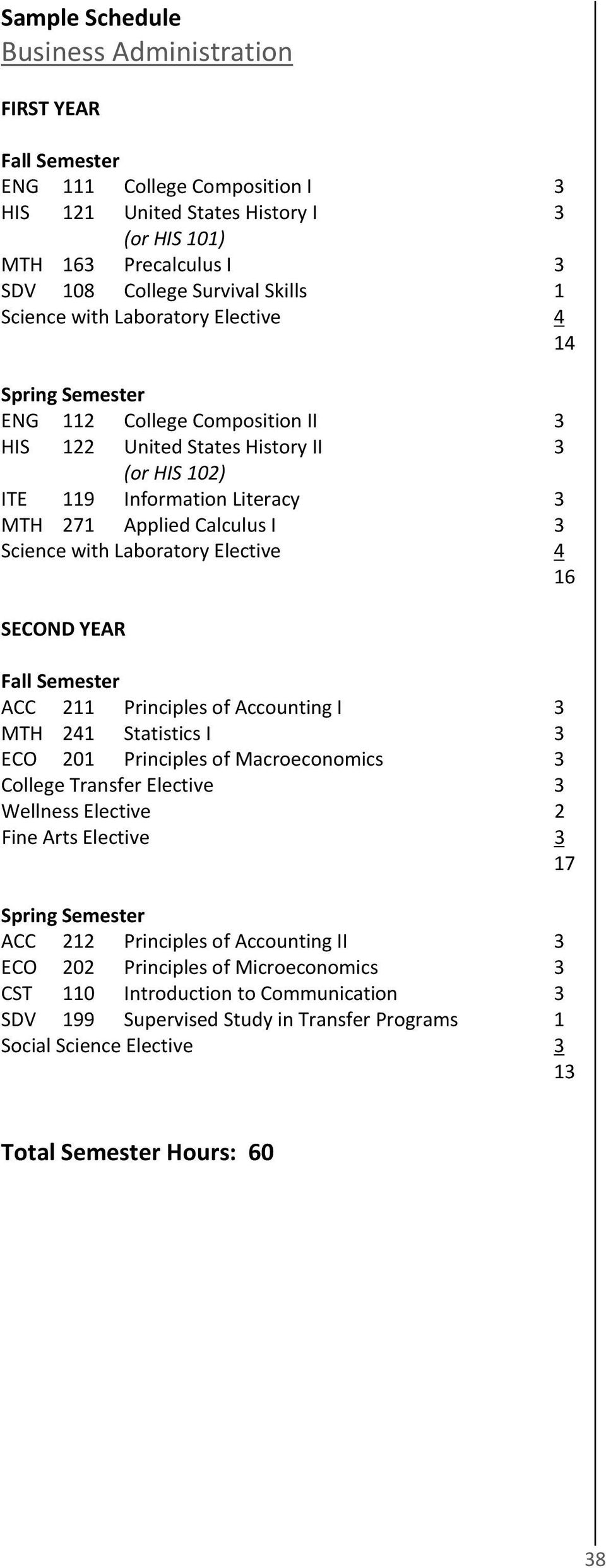 Principles of Accounting I 3 MTH 241 Statistics I 3 ECO 201 Principles of Macroeconomics 3 College Transfer Elective 3 Wellness Elective 2 Fine Arts Elective 3 17 ACC 212 Principles of