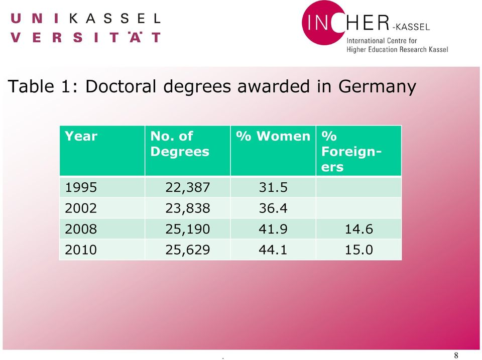 of Degrees 1995 22,387 31.