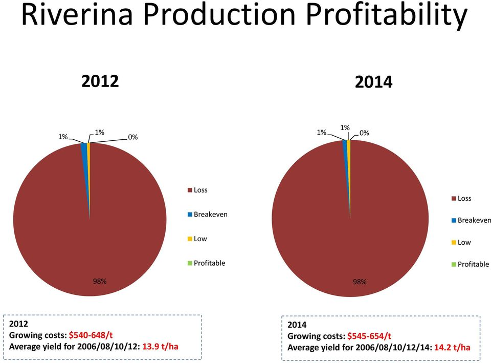 productivity and profitability analysis a case The impact of cluster drilling technology on well productivity and profitability : a case study of the fayetteville shale play  present an analysis of a new.
