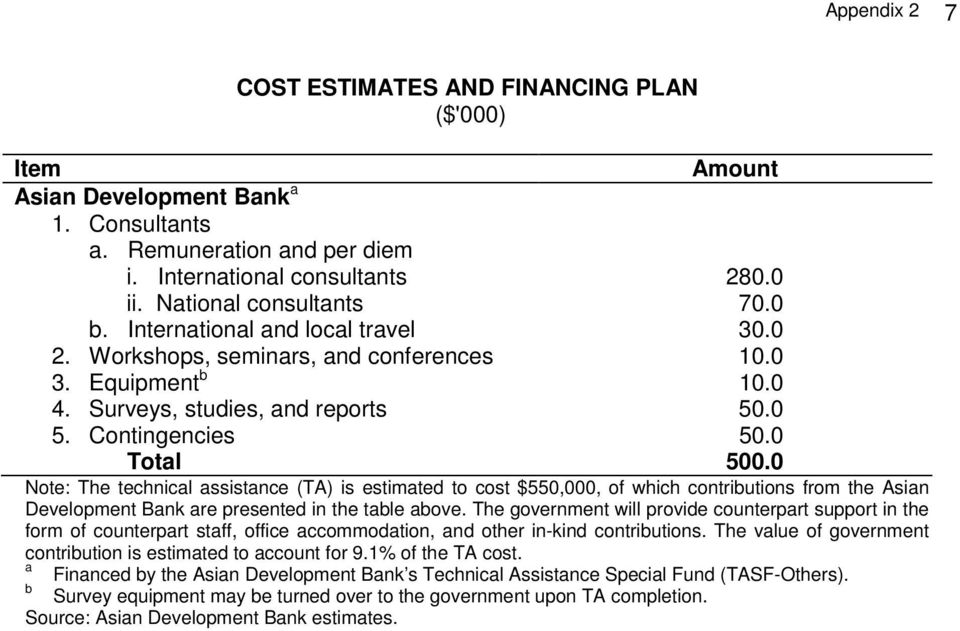 0 Note: The technical assistance (TA) is estimated to cost $550,000, of which contributions from the Asian Development Bank are presented in the table above.