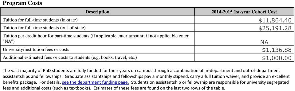 88 Additional estimated fees or costs to students (e.g. books, travel, etc.) $1,000.