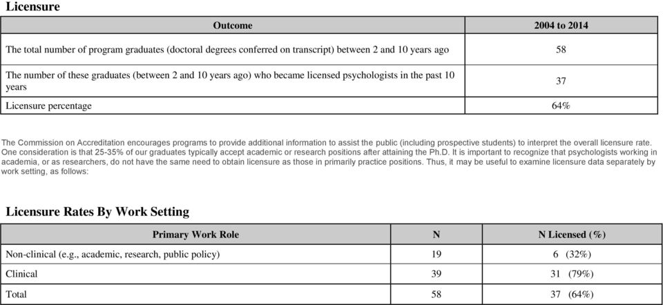 (including prospective students) to interpret the overall licensure rate. One consideration is that 25-35% of our graduates typically accept academic or research positions after attaining the Ph.D.