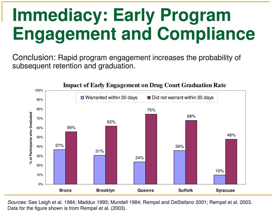 100% 90% Impact of Early Engagement on Drug Court Graduation Rate Warranted within 30 days Did not warrant within 30 days % of Participants who