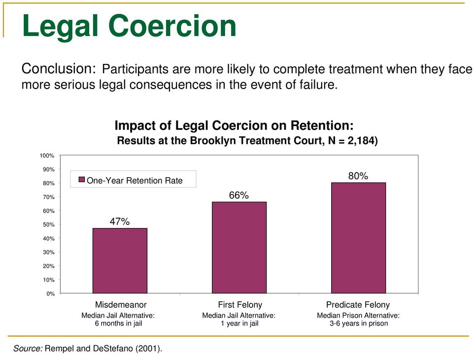 100% Impact of Legal Coercion on Retention: Results at the Brooklyn Treatment Court, N = 2,184) 90% 80% 70% 60% 50% One-Year