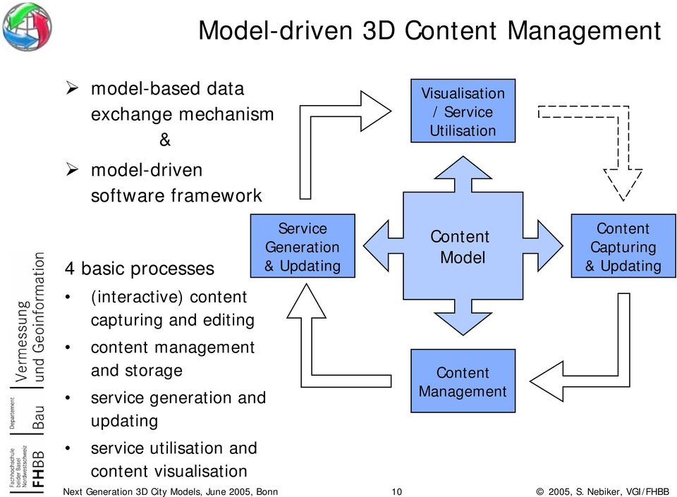 Model Content Capturing & Updating (interactive) content capturing and editing content management and