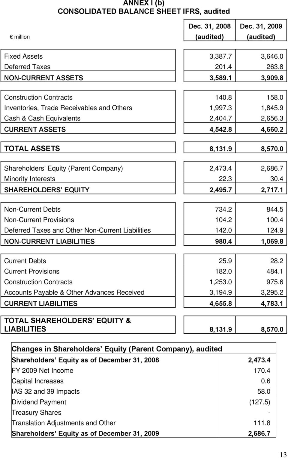 0 Shareholders Equity (Parent Company) 2,473.4 2,686.7 Minority Interests 22.3 30.4 SHAREHOLDERS EQUITY 2,495.7 2,717.1 Non-Current Debts 734.2 844.5 Non-Current Provisions 104.2 100.