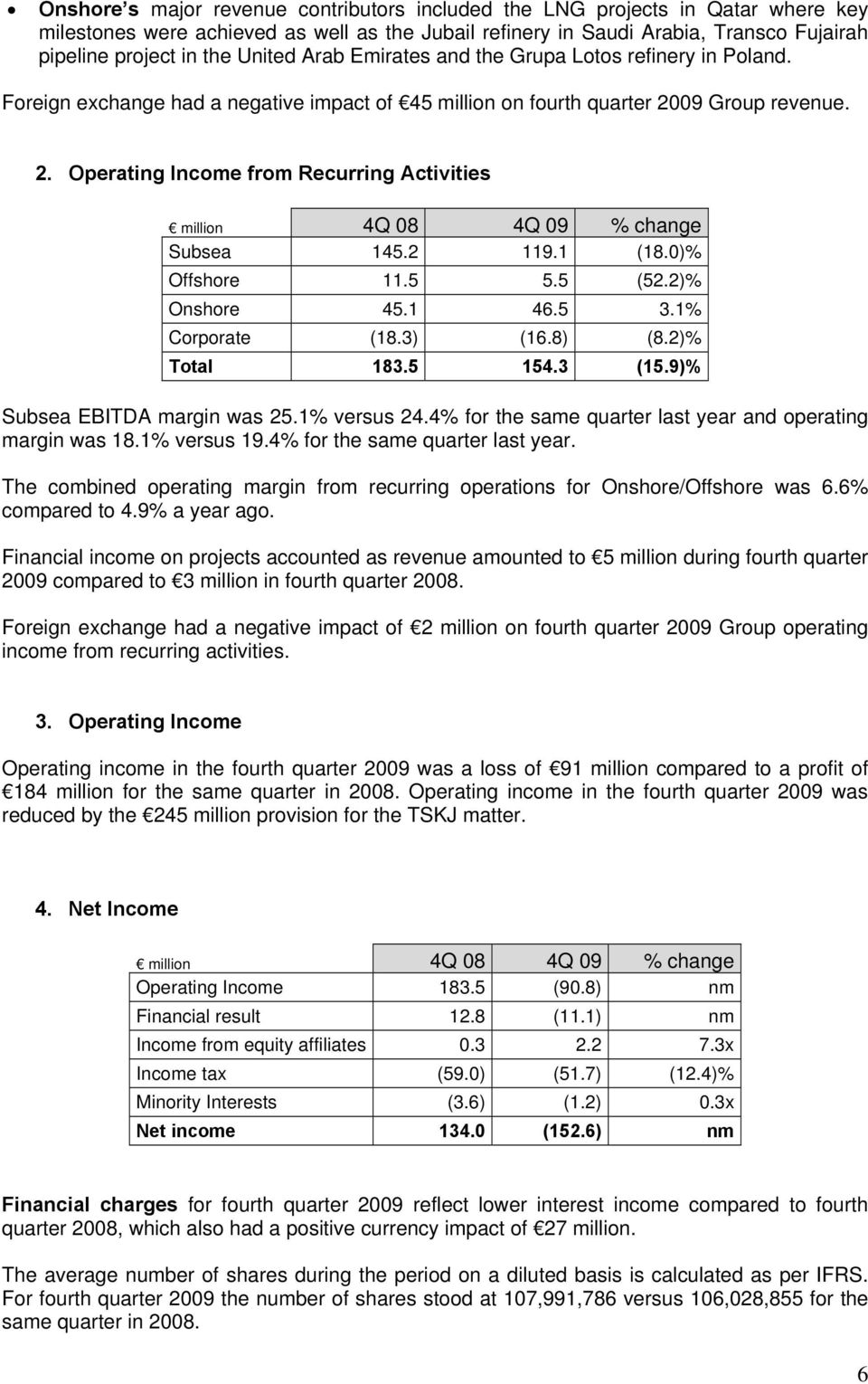09 Group revenue. 2. Operating Income from Recurring Activities million 4Q 08 4Q 09 % change Subsea 145.2 119.1 (18.0)% Offshore 11.5 5.5 (52.2)% Onshore 45.1 46.5 3.1% Corporate (18.3) (16.8) (8.