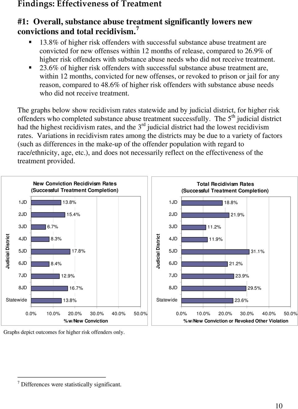 9% of higher risk offenders with substance abuse needs who did not receive treatment. 23.