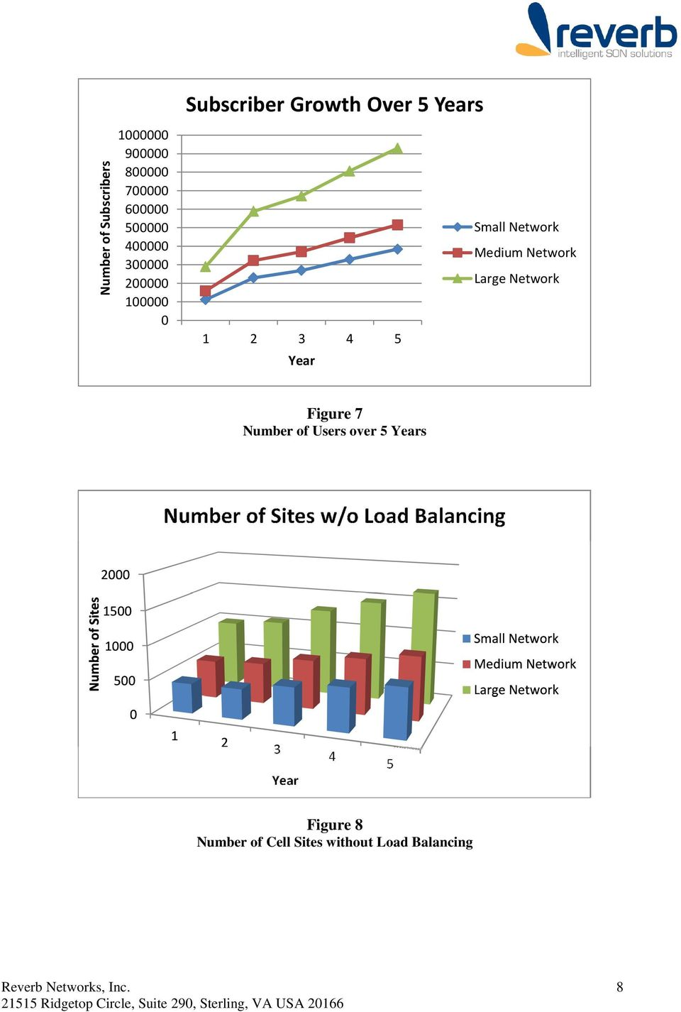 Medium Network Large Network Year Figure 7 Number of Users over 5 Years