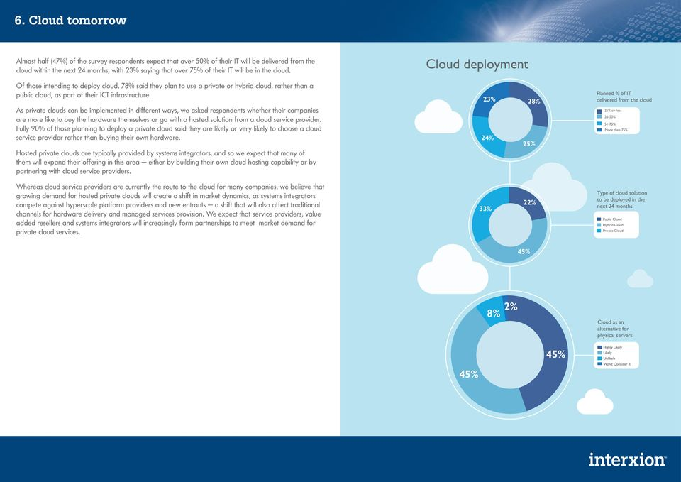 As private clouds can be implemented in different ways, we asked respondents whether their companies are more like to buy the hardware themselves or go with a hosted solution from a cloud service