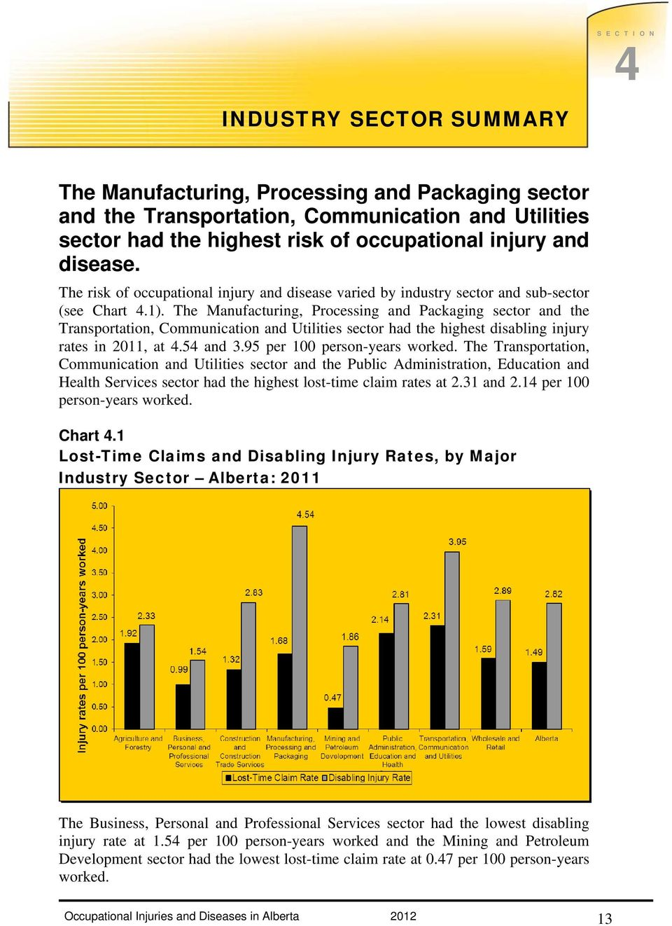 The Manufacturing, Processing and Packaging sector and the Transportation, Communication and Utilities sector had the highest disabling injury rates in 2011, at 4.54 and 3.