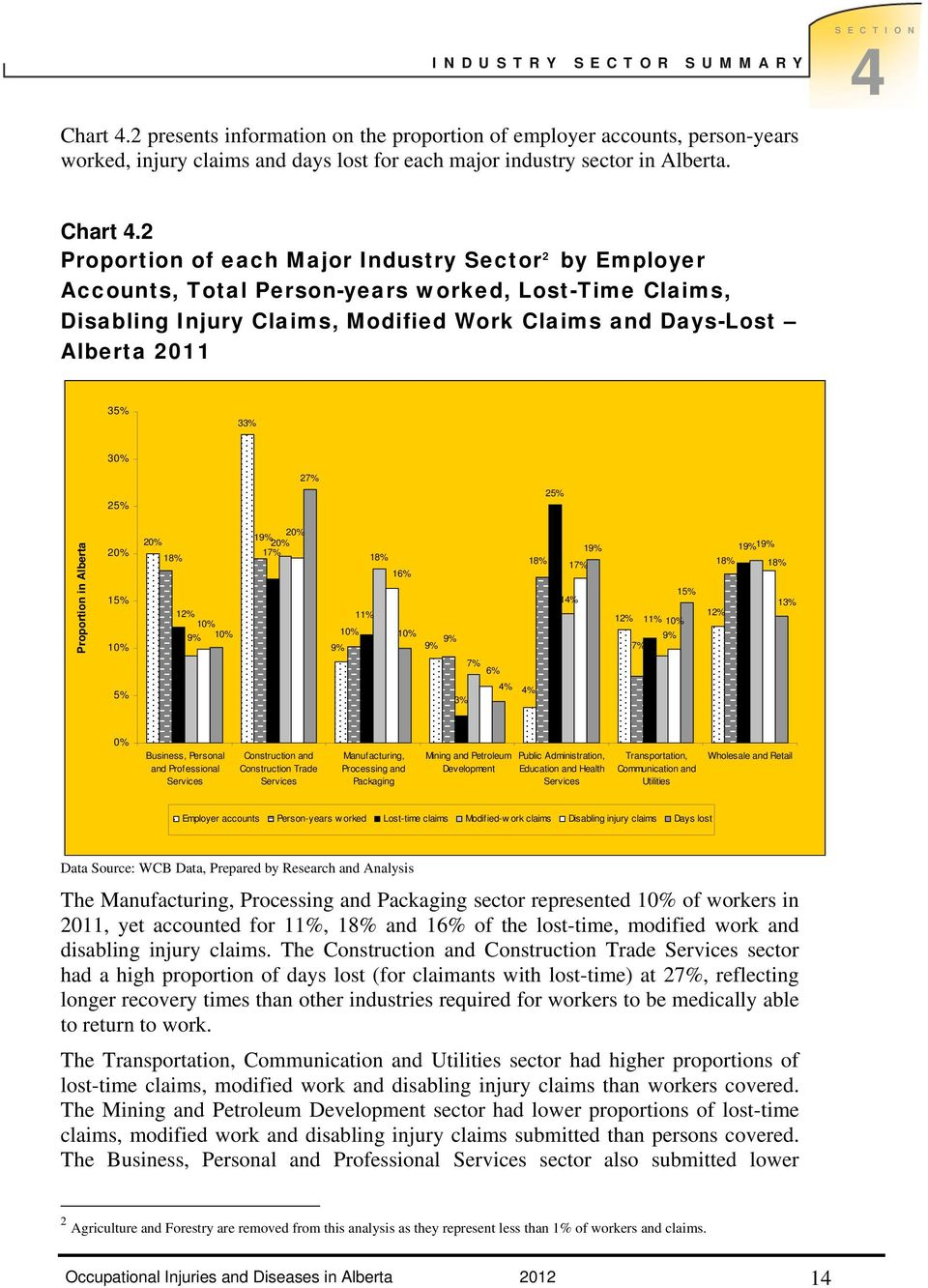 2 Proportion of each Major Industry Sector 2 by Employer Accounts, Total Person-years worked, Lost-Time Claims, Disabling Injury Claims, Modified Work Claims and Days-Lost Alberta 2011 35% 33% 30%