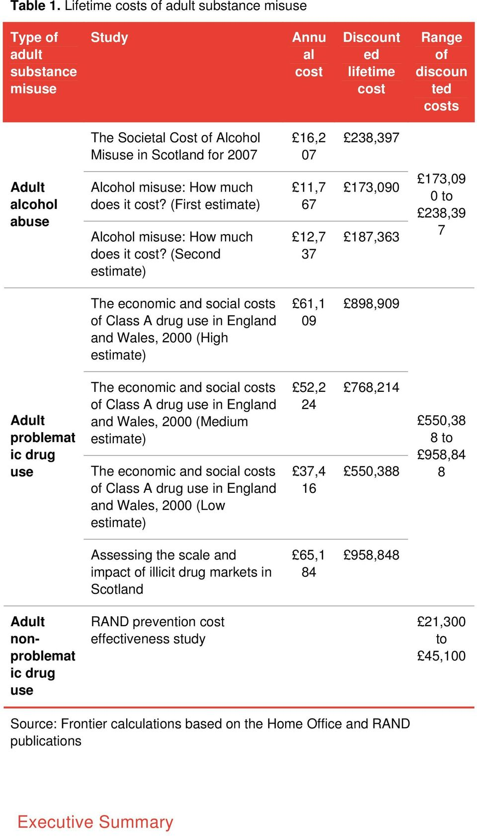 2007 16,2 07 238,397 Adult alcohol abuse Alcohol misuse: How much does it cost? (First estimate) Alcohol misuse: How much does it cost?