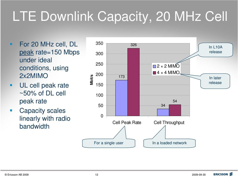 bandwidth Mbit/s 350 300 250 200 150 100 50 0 173 326 Cell Peak Rate 2 2 MIMO 4 4 MIMO 34 54 Cell