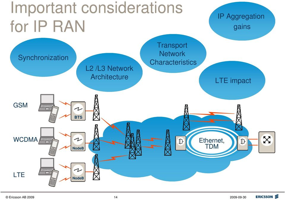 Transport Network Characteristics LTE impact GSM BTS