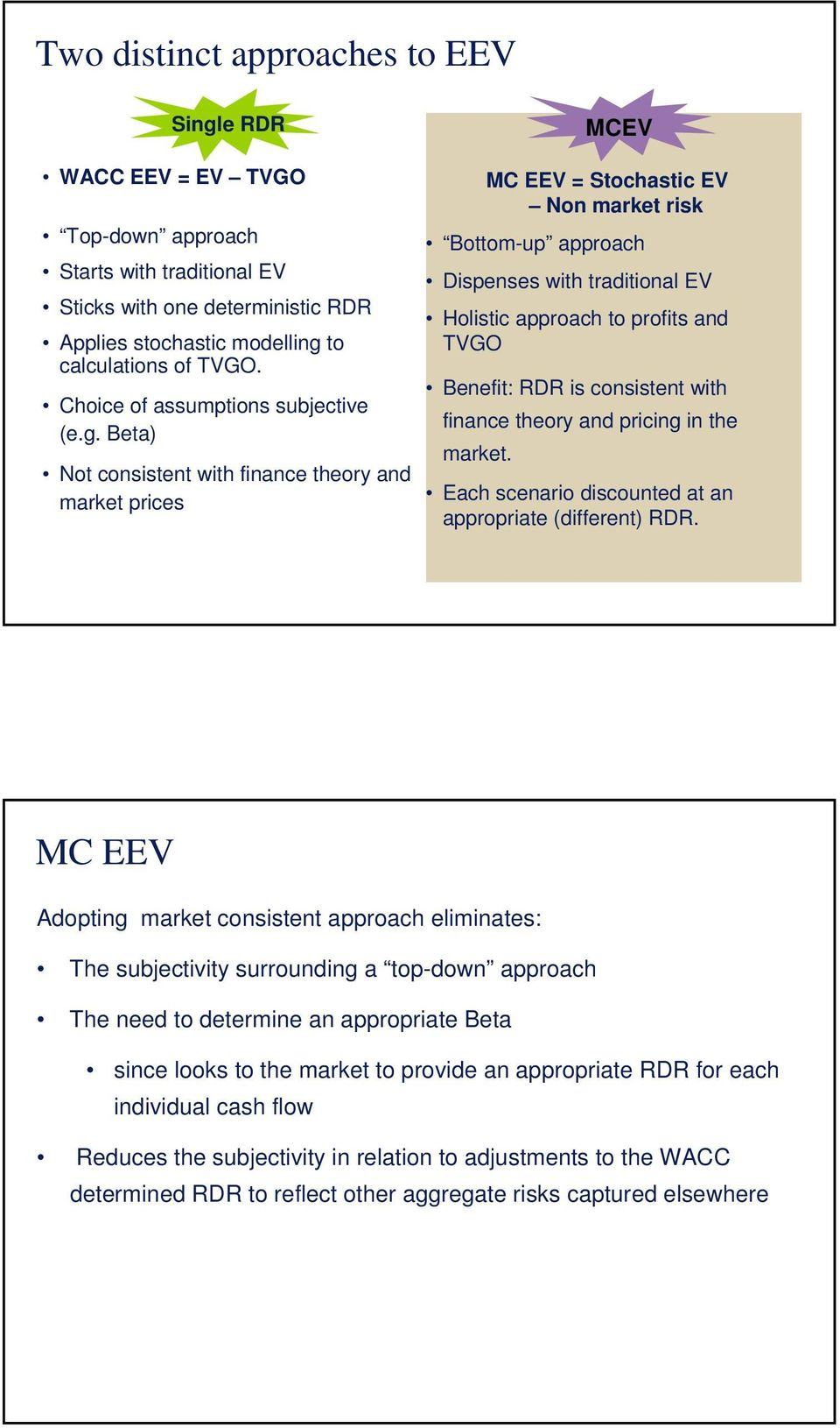 Beta) Not consistent with finance theory and market prices MC EEV = Stochastic EV Non market risk Bottom-up approach Dispenses with traditional EV Holistic approach to profits and TVGO Benefit: RDR