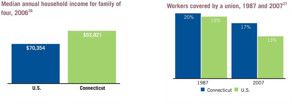 four, 2006 26 $70,354 $93,821 Workers covered