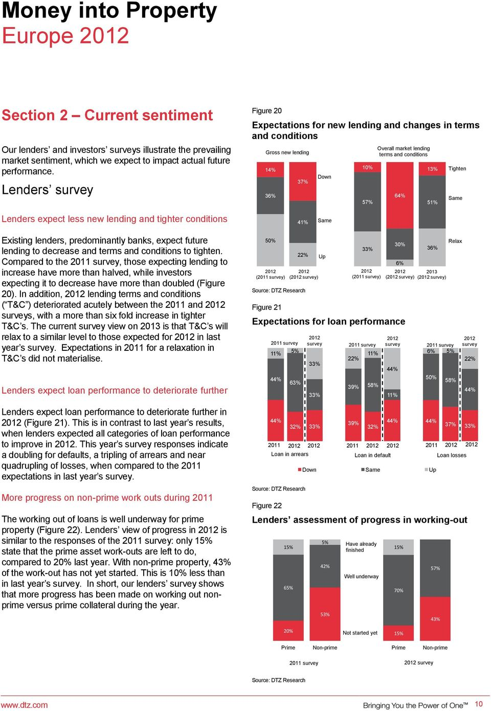 Lenders expect less new lending and tighter conditions 41% Same Existing lenders, predominantly banks, expect future lending to decrease and terms and conditions to tighten.