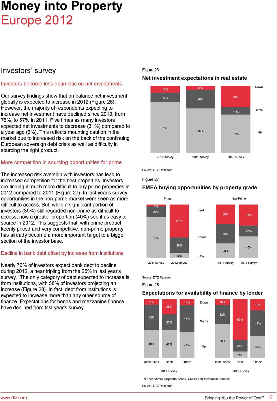 Five times as many investors expected net investments to decrease (31%) compared to a year ago ().
