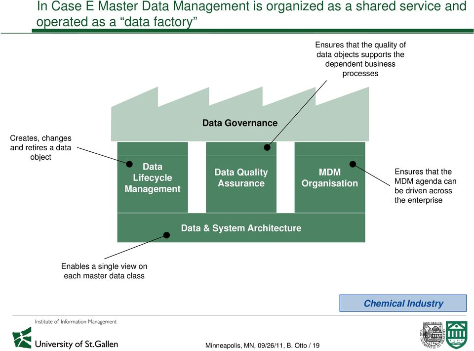 Lifecycle Management Data Quality Assurance MDM Organisation Ensures that the MDM agenda can be driven across the enterprise