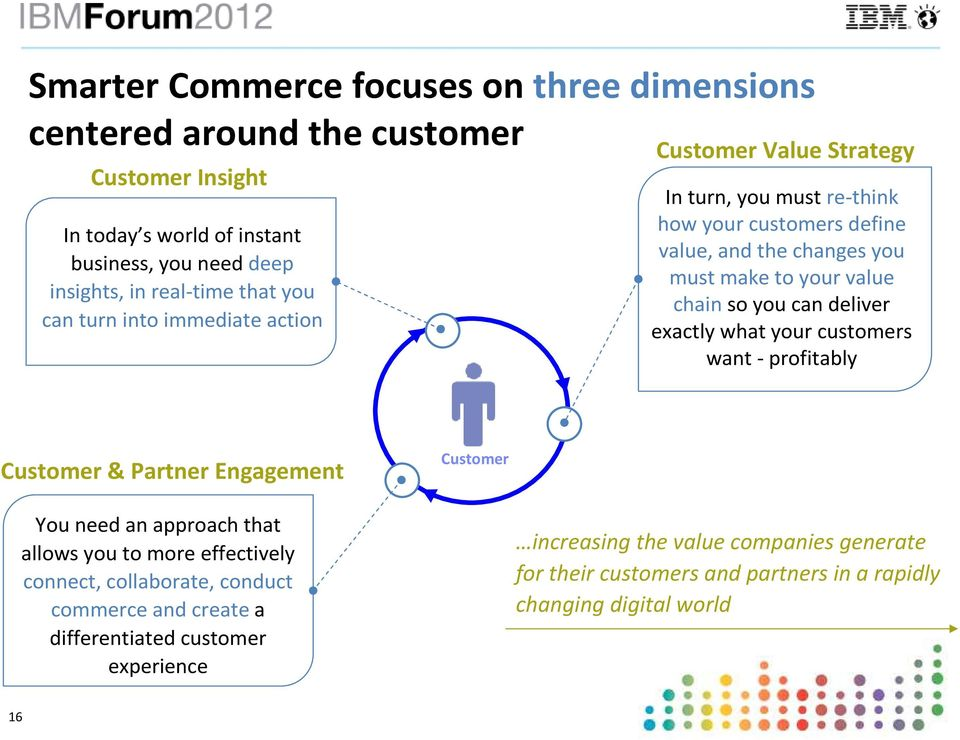 can deliver exactly what your customers want - profitably Customer & Partner Engagement Customer You need an approach that allows you to more effectively connect,