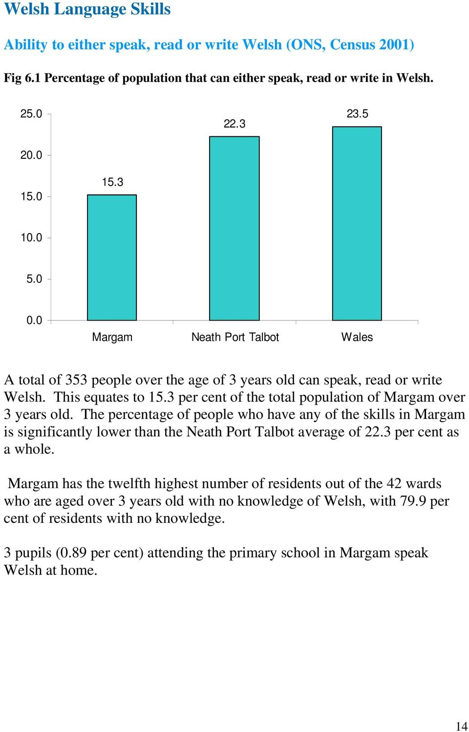 3 per cent of the total population of Margam over 3 years old. The percentage of people who have any of the skills in Margam is significantly lower than the Neath Port Talbot average of 22.