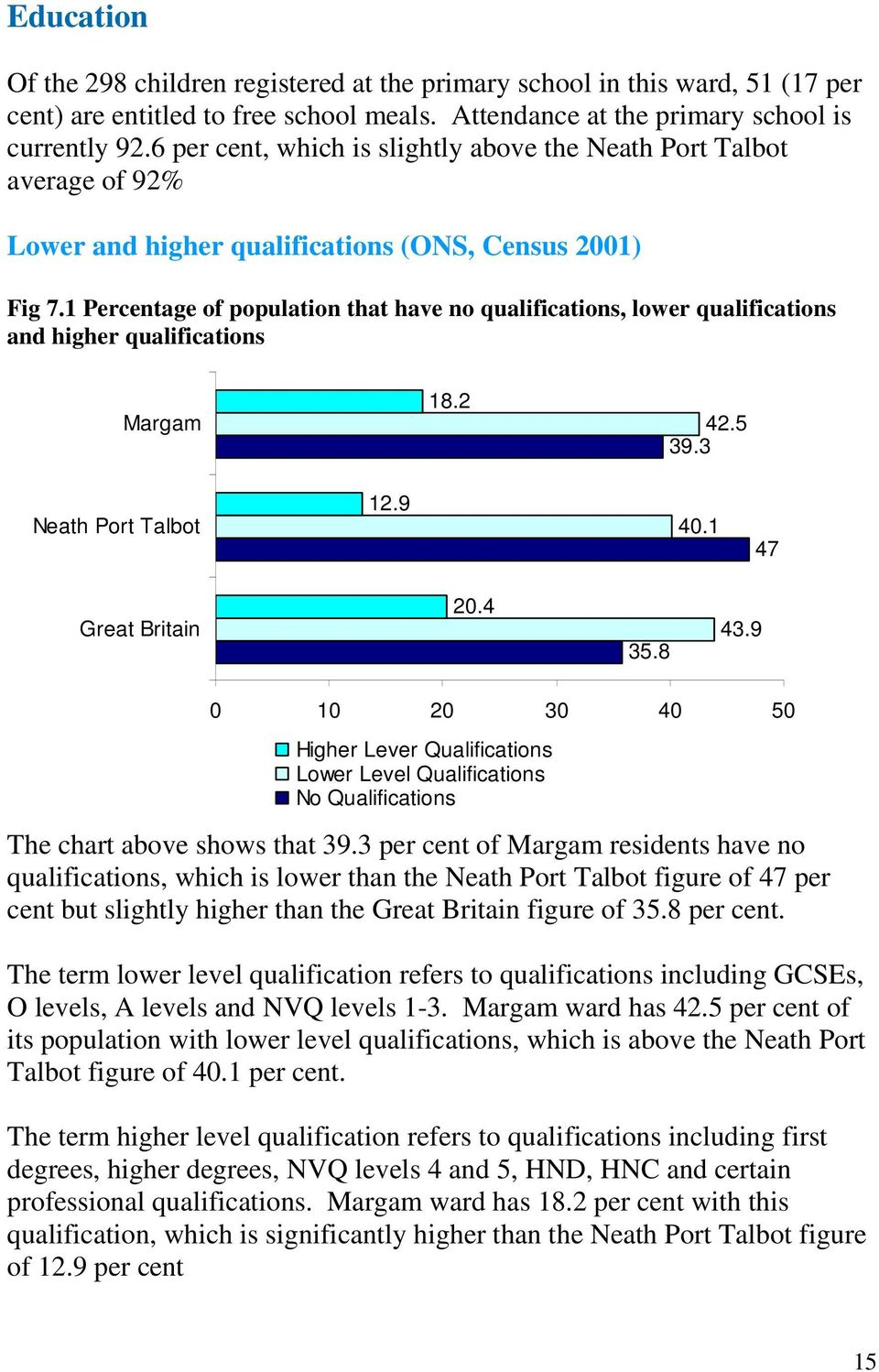 1 Percentage of population that have no qualifications, lower qualifications and higher qualifications Margam 18.2 42.5 39.3 Neath Port Talbot 12.9 40.1 47 Great Britain 20.4 35.8 43.