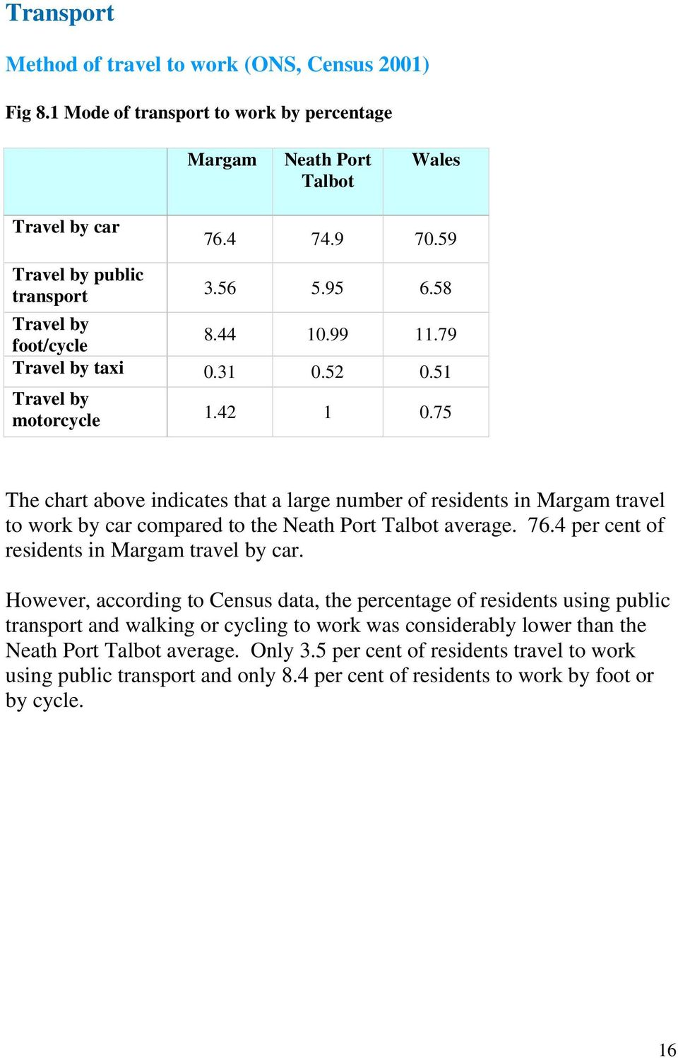 75 The chart above indicates that a large number of residents in Margam travel to work by car compared to the Neath Port Talbot average. 76.4 per cent of residents in Margam travel by car.