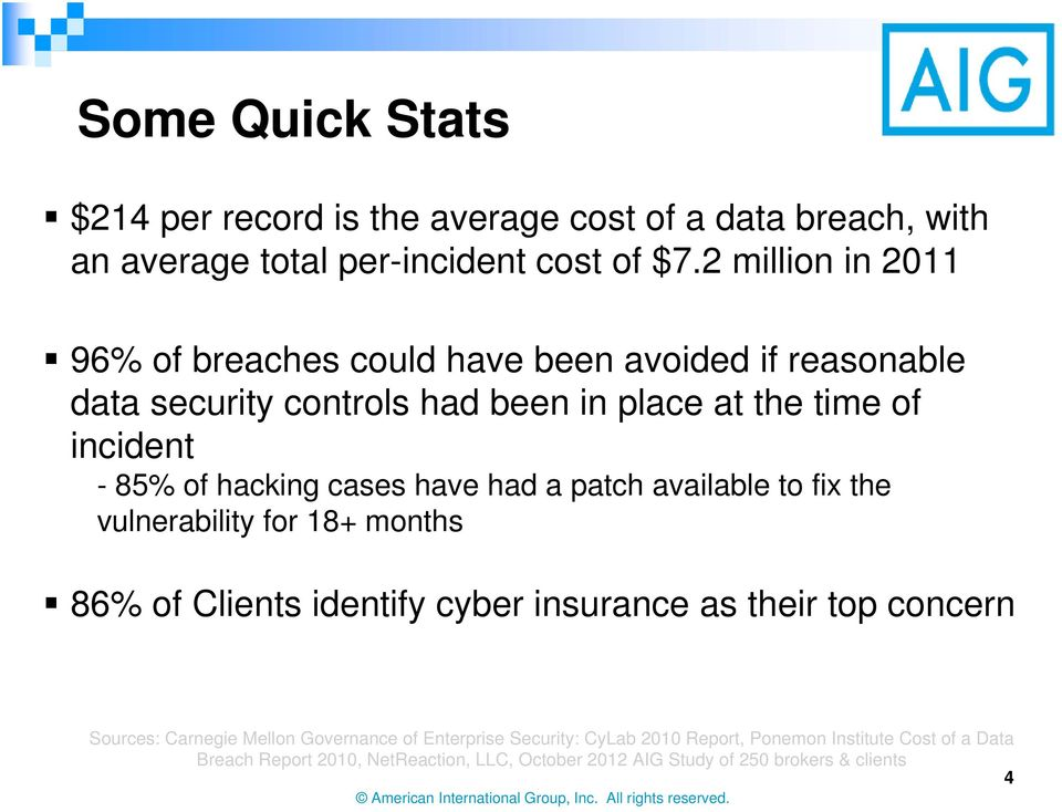 hacking cases have had a patch available to fix the vulnerability for 18+ months 86% of Clients identify cyber insurance as their top concern Sources:
