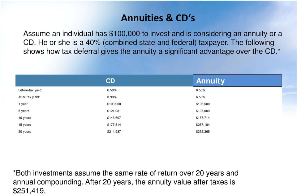 * CD Annuity Before-tax yield: 6.50% 6.50% After-tax yield: 3.90% 6.