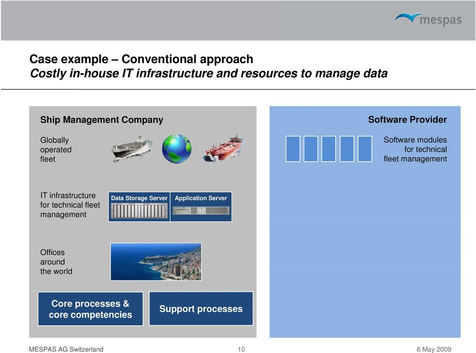fleet management IT infrastructure for technical fleet management Data Storage Server Application