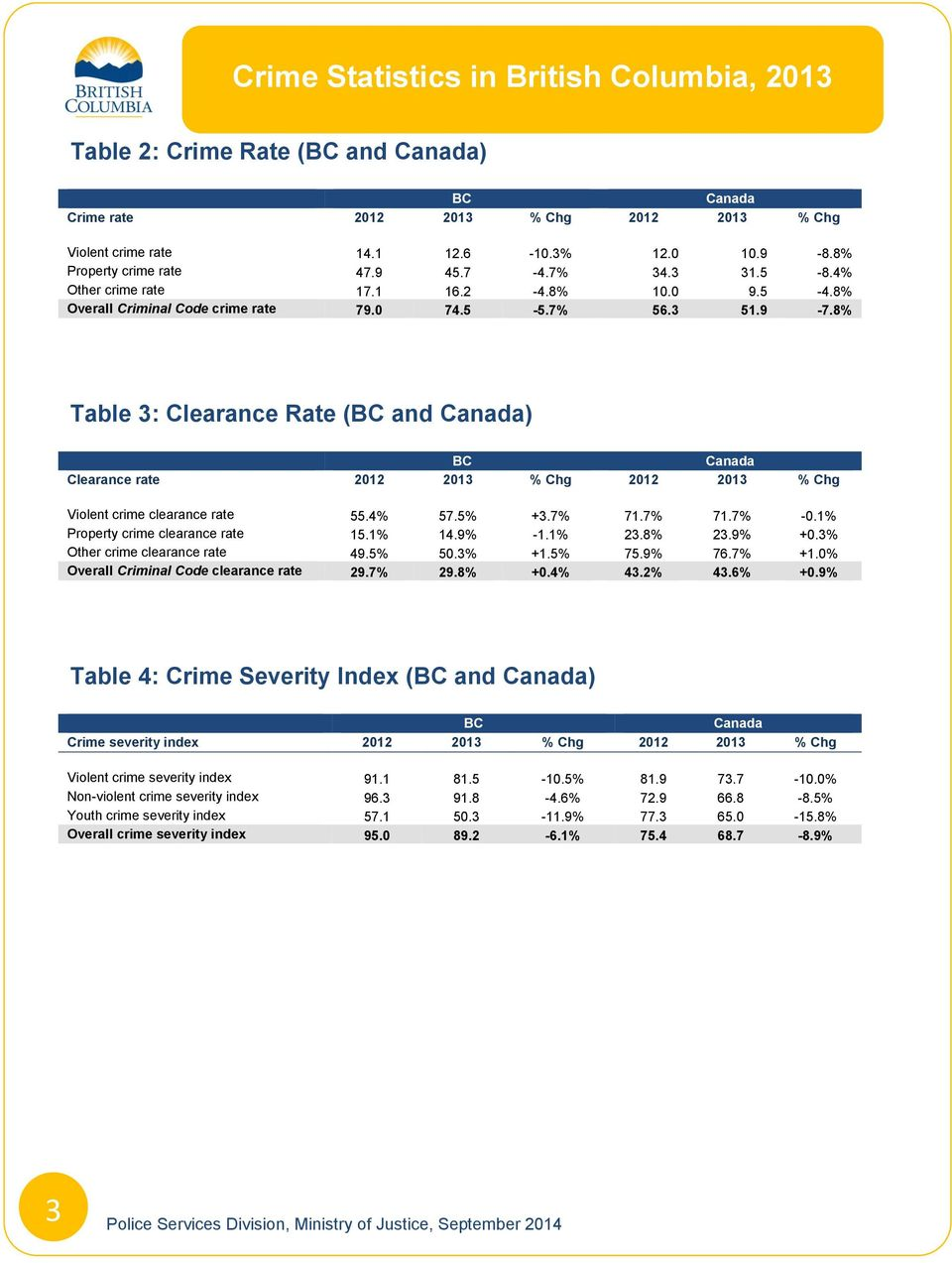 8% Table 3: Clearance Rate (BC and Canada) BC Canada Clearance rate 2012 2013 % Chg 2012 2013 % Chg Violent crime clearance rate 55.4% 57.5% +3.7% 71.7% 71.7% -0.1% Property crime clearance rate 15.