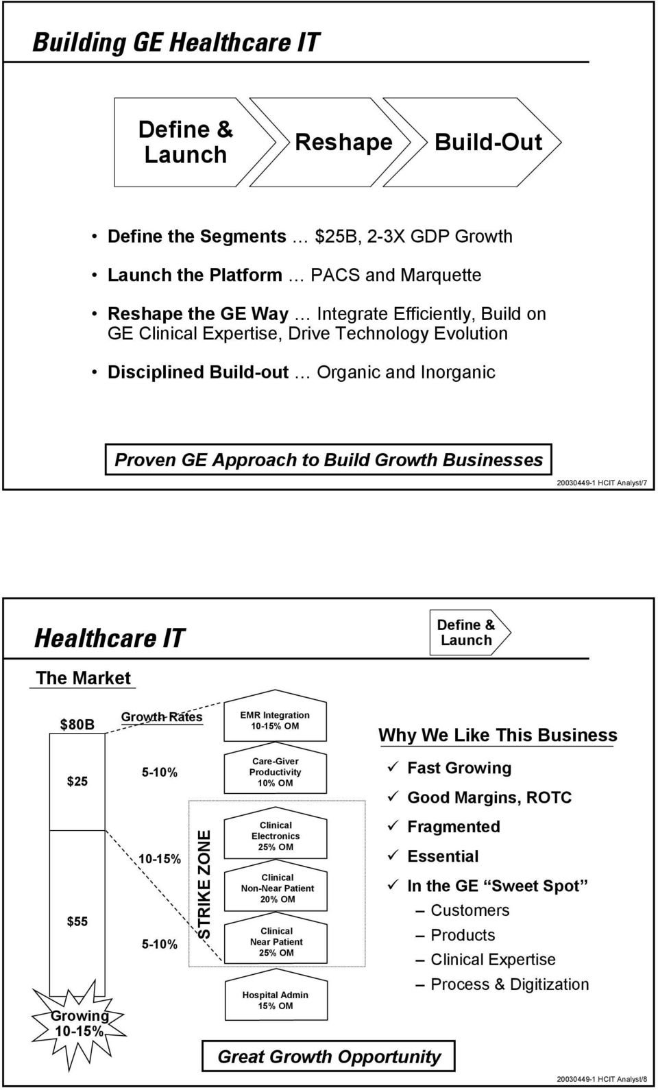 We Like This Business $25 $55 Growing 10-15% 5-10% 10-15% 5-10% STRIKE ZONE Care-Giver Productivity 10% OM Clinical Electronics 25% OM Clinical Non-Near Patient 20% OM Clinical Near Patient 25% OM