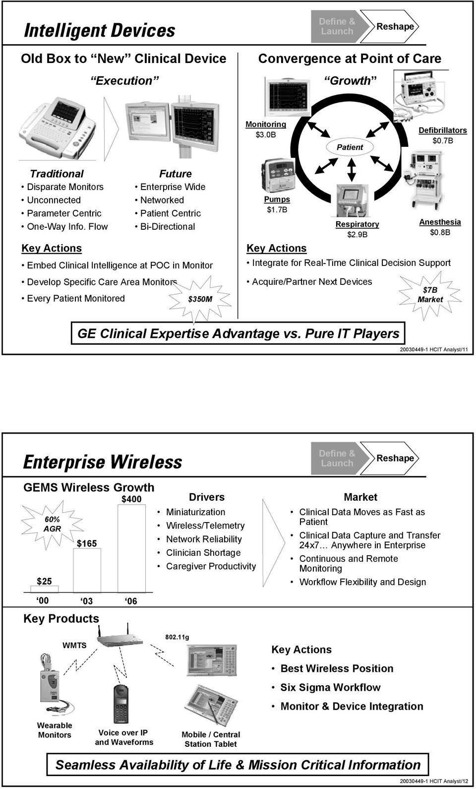 Flow Key Actions Future Enterprise Wide Networked Patient Centric Bi-Directional Embed Clinical Intelligence at POC in Monitor Develop Specific Care Area Monitors Every Patient Monitored $350M Pumps