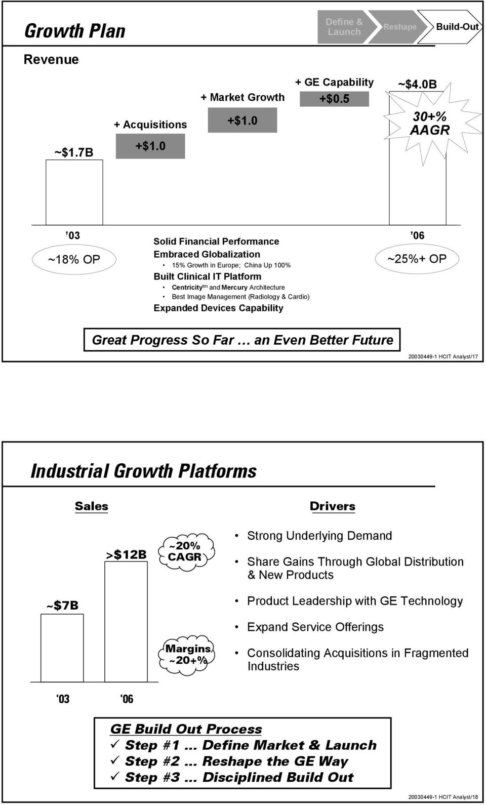 Management (Radiology & Cardio) Expanded Devices Capability Great Progress So Far an Even Better Future 20030449-1 HCIT Analyst/17 Industrial Growth Platforms ~$7B Sales >$12B ~20% CAGR Margins ~20+%