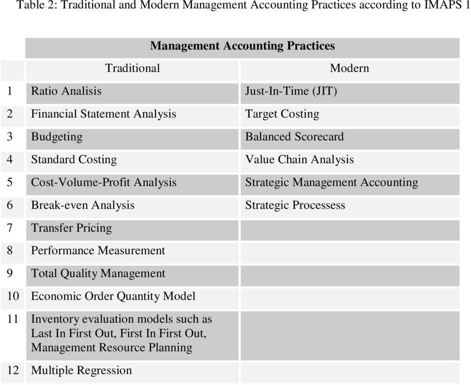 Cost-Volume-Profit Analysis Strategic Management Accounting 6 Break-even Analysis Strategic Processess 7 Transfer Pricing 8 Performance Measurement 9 Total