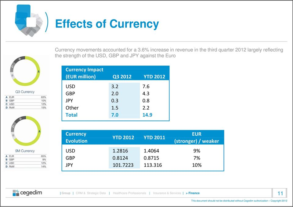 against the Euro Currency Impact (EUR million) Q3 2012 YTD 2012 USD 3.2 7.6 GBP 20 2.0 43 4.3 JPY 0.3 0.