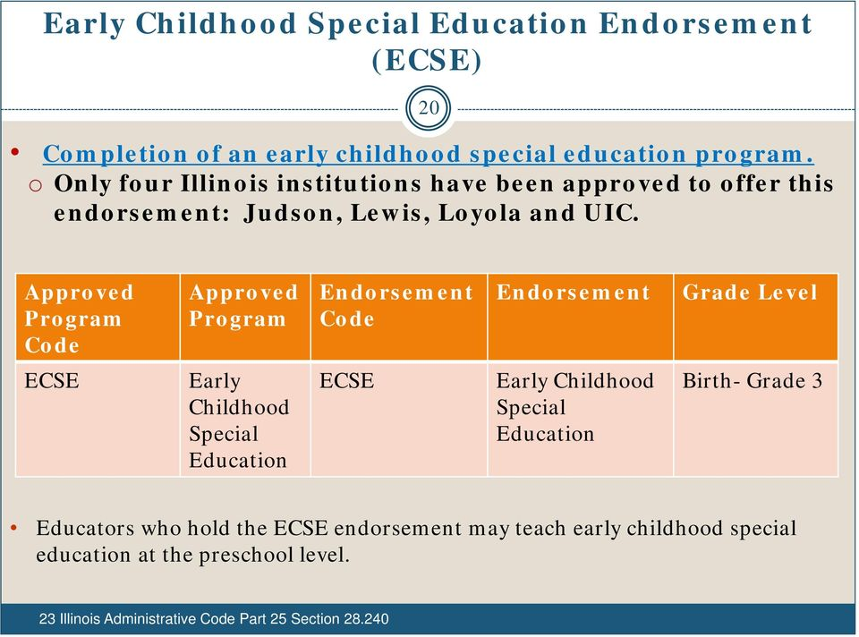 Approved Program Code Approved Program Endorsement Code Endorsement Grade Level ECSE Early Childhood Special Education ECSE Early Childhood