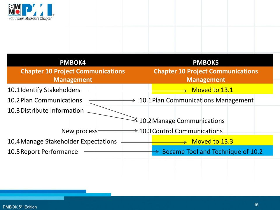 1 Plan Communications Management 10.3 Distribute Information New process 10.2 Manage Communications 10.