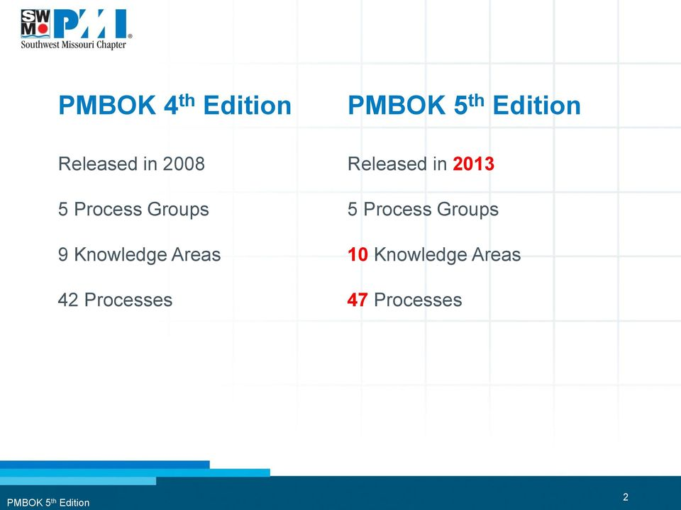 Processes Released in 2013 5 Process